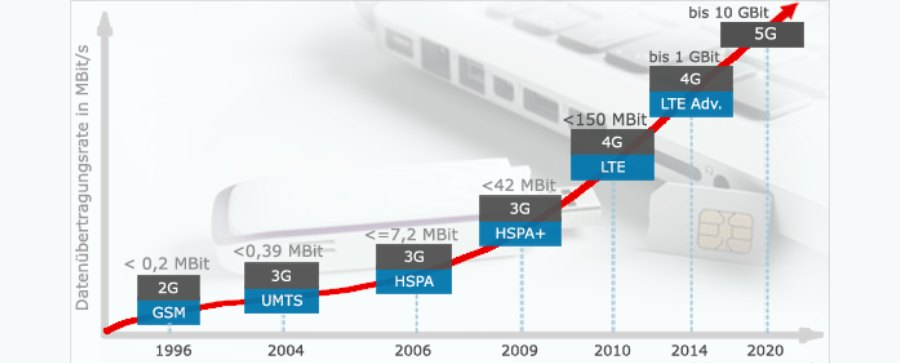 mobil iletim hizlari - 5G Teknolojisi Nedir? 5G'ye Kapsamlı Bir Bakış