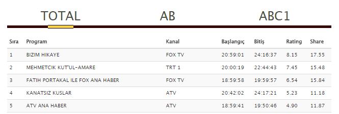 Total rating - Mehmetçik Kutul Amare Bomba Gibi Giriş Yaptı