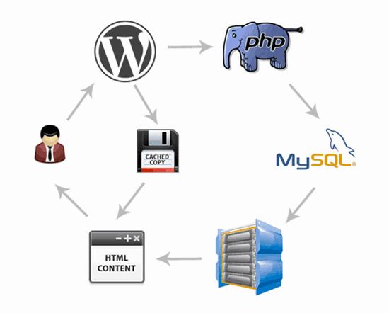 wordpress cache eklenti - Wordpress Hız Optimizasyonu