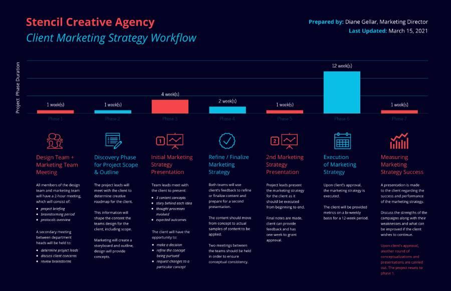 infografik örnekleri 2 - İnfografik Nedir? İnfografik Türleri Nelerdir?