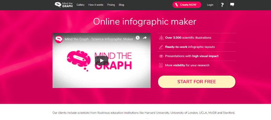 mind the graph - Ücretsiz İnfografik Oluşturma Araçları