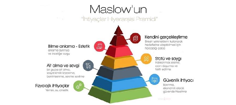 moslow ihtiyaclar piramidi - İnfografik Nedir? İnfografik Türleri Nelerdir?