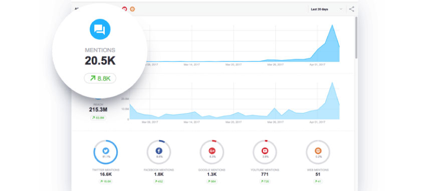 awario analiz - En İyi Sosyal Medya Analiz Araçları