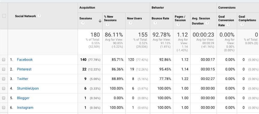 gogle analytics sosyal medya analizi - En İyi Sosyal Medya Analiz Araçları