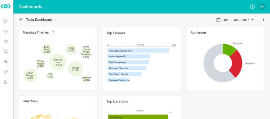 meltwater analiz - En İyi Sosyal Medya Analiz Araçları