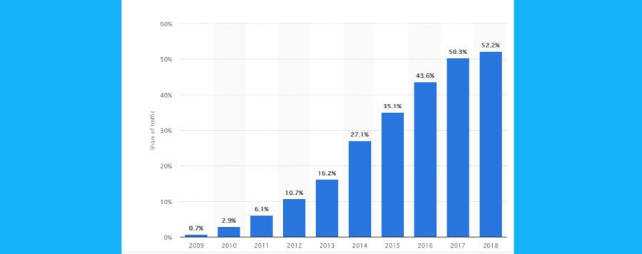 mobil uyumlu siteler 2018 - Haber Siteleri İçin Seo Optimizasyonu