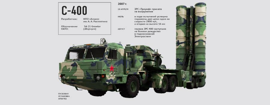 s 400 savunma sistemi - Dünyanın En İyi Hava Savunma Sistemleri
