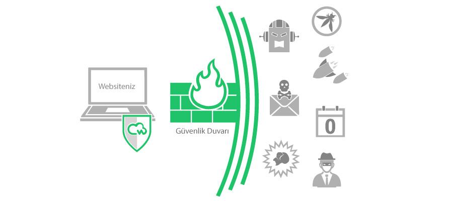 website guvenlik duvari - WordPress'te DDoS Saldırısı Nasıl Engellenir?